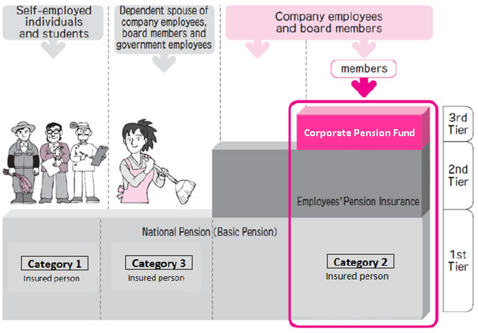 Employee Peion | Employees Pension Insurance And Science And Technology Pension Fund